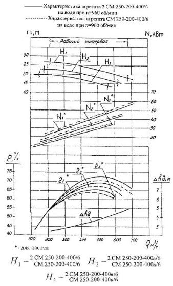 СМ 250–200–400 а/4