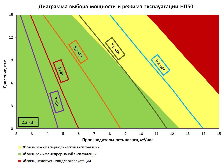 глубинные насосы для скважин схема vки