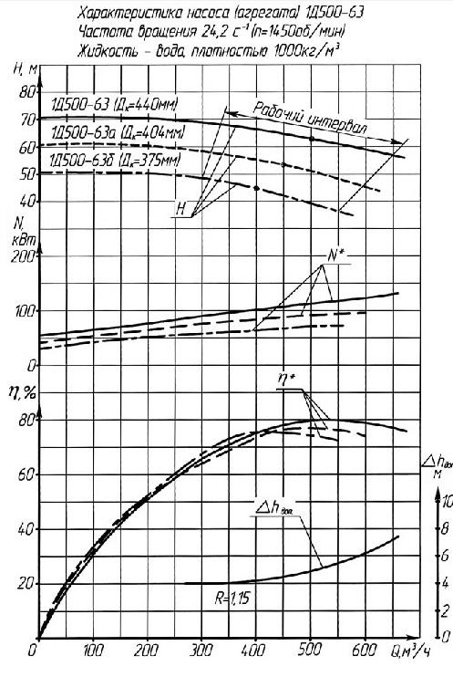 Характеристики насоса 1Д500-63